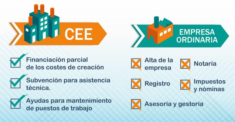 Costes de un CEE: ¿iguales que los de una empresa ordinaria?