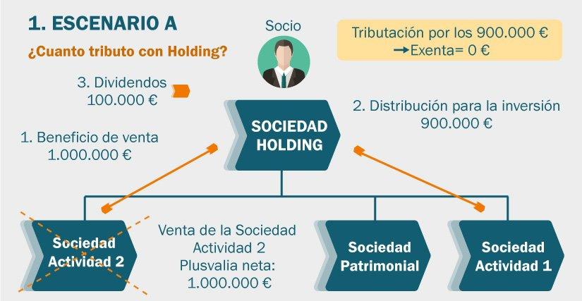 Ejemplo de tributación cuándo hay una Sociedad Holding