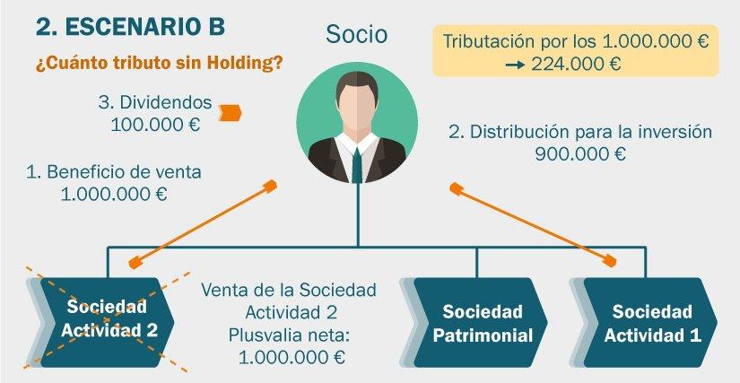 Ejemplo de tributación cuándo no hay una Sociedad Holding