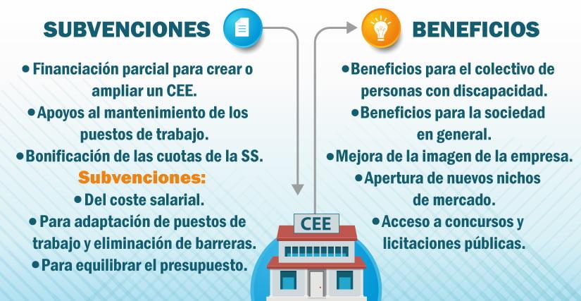 Subvenciones para los centros especiales de empleo: todas las que se pueden obtener de las administraciones públicas.