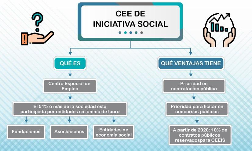 ¿Qué son los Centros Especiales de Empleo de iniciativa social? Conoce las características y los beneficios de estos centros.