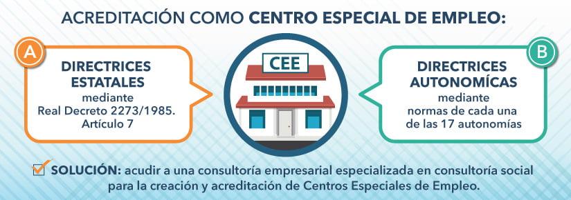 Acreditación como Centro Especial de Empleo: trámites burocráticos difíciles de gestionar.
