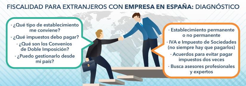Fiscalidad para extranjeros con empresa en España: lo que debes saber