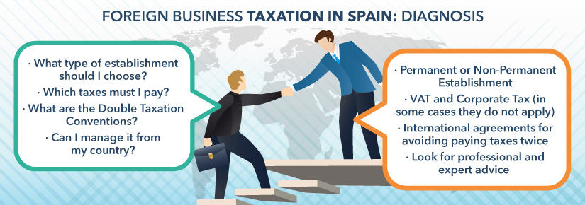 Foreign business taxation in Spain: the diagnosis