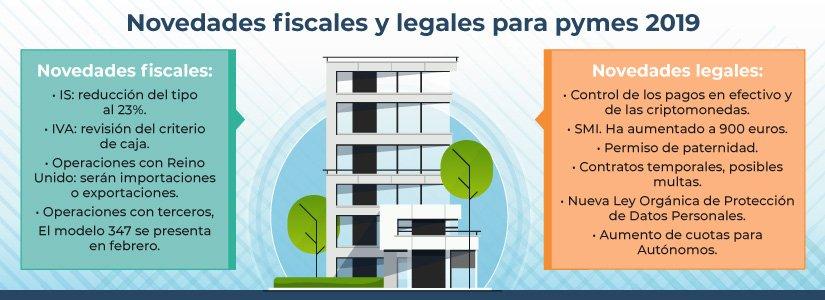 Novedades fiscales y legales para tu pyme que debes conocer