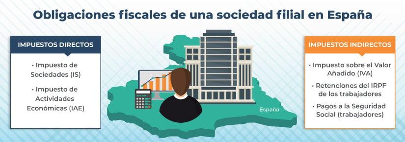 Conoce cuáles son las obligaciones fiscales de una sociedad filial en España