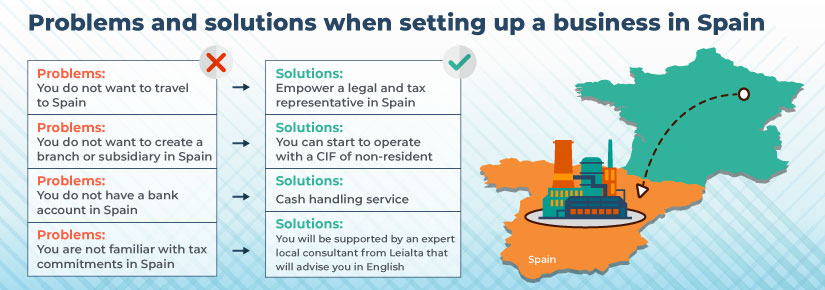 Problems and solutions for setting up a business in Spain as a foreign entrepreneur