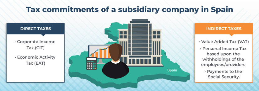 Tax commitments of a subsidiary company in Spain – what you must be aware of