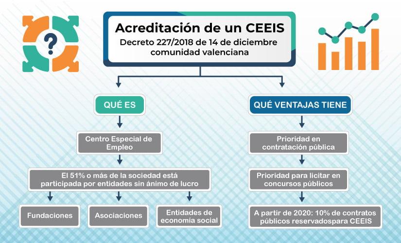 Regulada por primera vez la acreditación como Centro Especial de Empleo de Iniciativa Social.