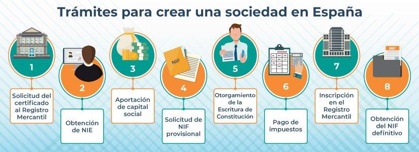 Pasos para crear una sociedad en España rápido y sin errores