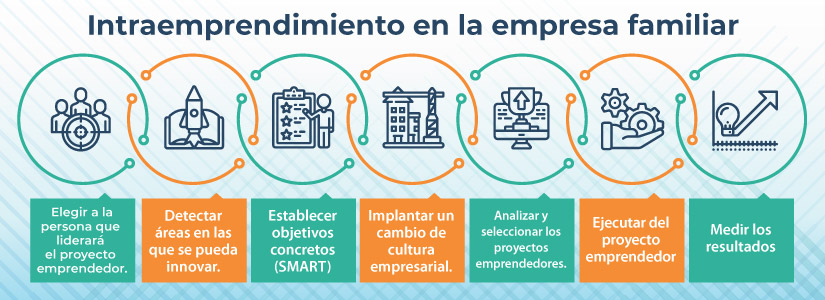 Intraemprendimiento en la empresa familiar