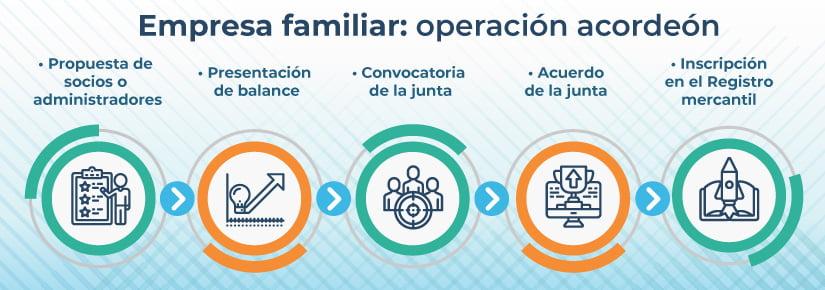 Operación acordeón empresa familiar