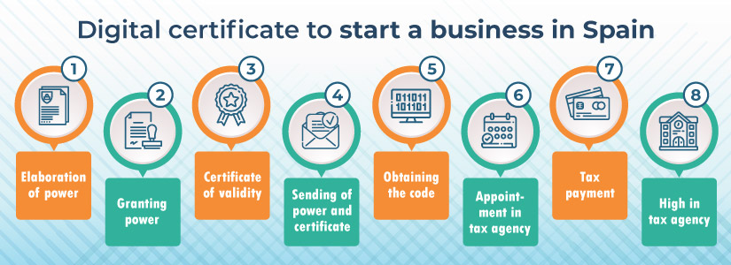 Starting a business in Spain: obtaining a digital certificate for a foreign company