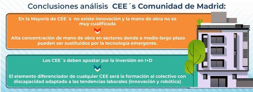 Análisis de los CEE´s de la Comunidad de Madrid