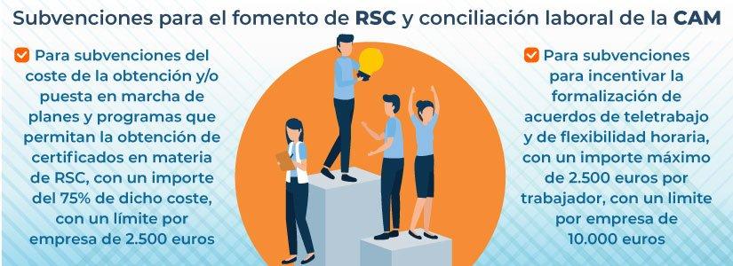 Descubre si puedes beneficiarte de la subvención para fomentar la RSC de la Comunidad de Madrid