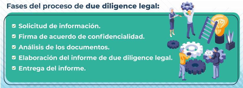 Contenido del informe de due diligence legal