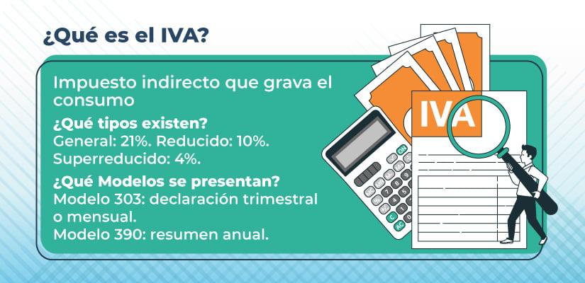 Cómo calcular el IVA a pagar
