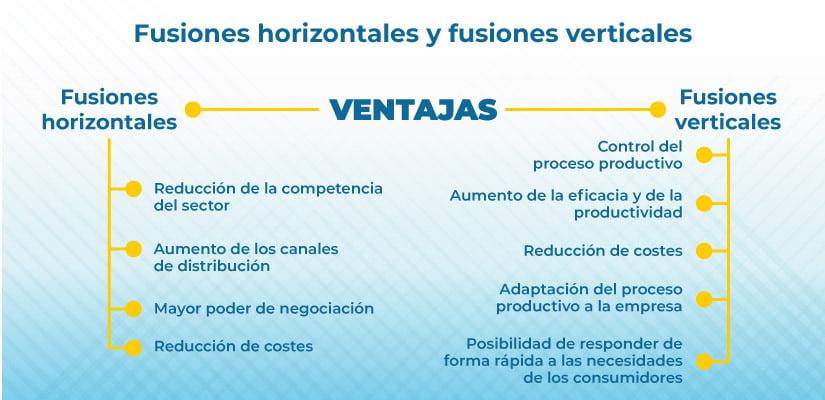 diferencia entre fusiones verticales y fusiones horizontales