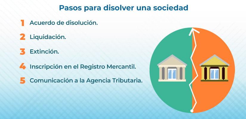 requisitos para disolver una sociedad