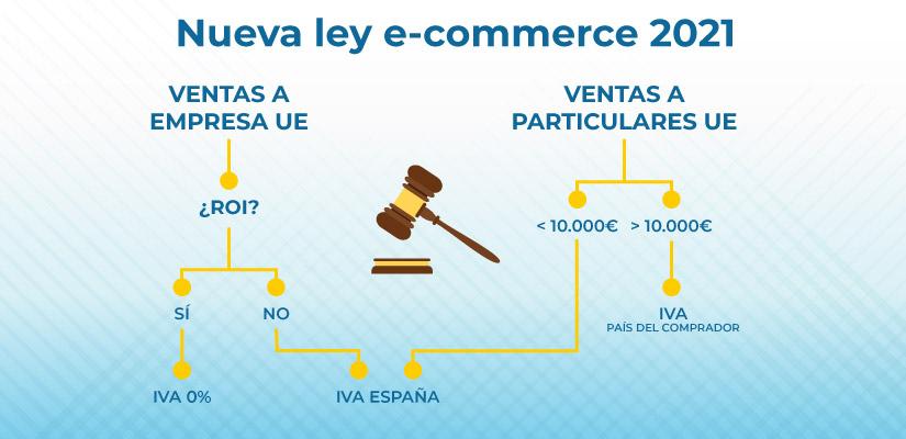 declaración de IVA modelo 369